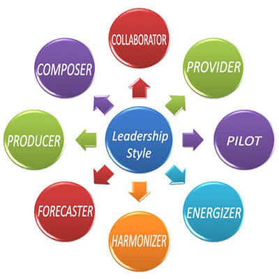 Assessment: What's Your Leadership Style?