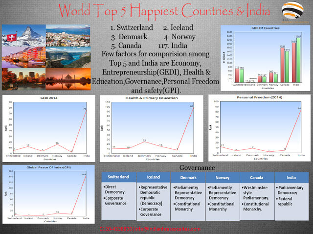India will Surely step-up The Ladder of Happiness!!