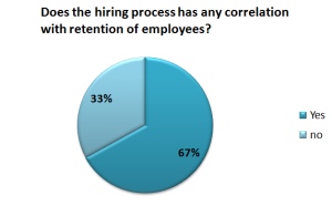 Does the hiring process has any correlation with employee retention