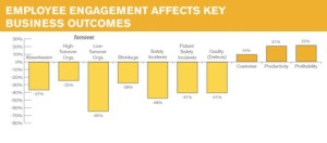 Employee business affects key business outcomes